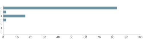 Chart?cht=bhs&chs=500x140&chbh=10&chco=6f92a3&chxt=x,y&chd=t:83,2,16,2,0,0,0&chm=t+83%,333333,0,0,10 t+2%,333333,0,1,10 t+16%,333333,0,2,10 t+2%,333333,0,3,10 t+0%,333333,0,4,10 t+0%,333333,0,5,10 t+0%,333333,0,6,10&chxl=1: other indian hawaiian asian hispanic black white